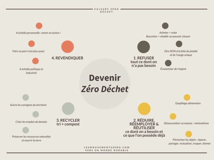 Devenir-Zero-Dechet-map-mind
